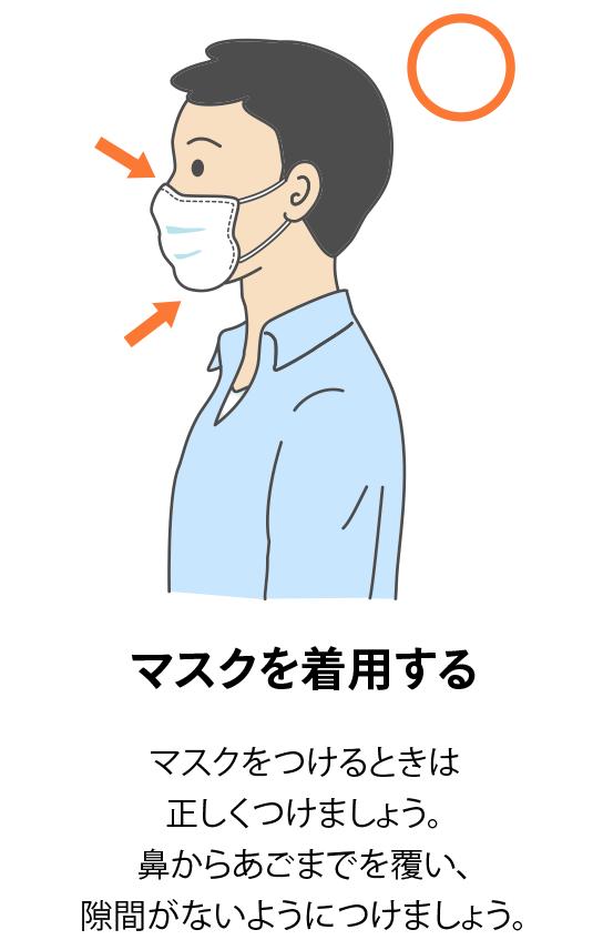 マスクを着用する:マスクをつけるときは正しくつけましょう。鼻からあごまでを覆い、隙間がないようにつけましょう。